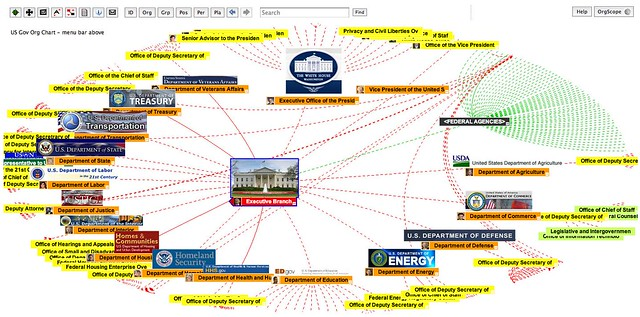 Us Gov organisation