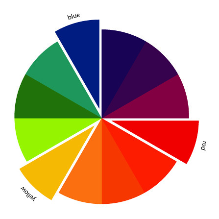 Color Harmonies: complementary, analogous, triadic color schemes