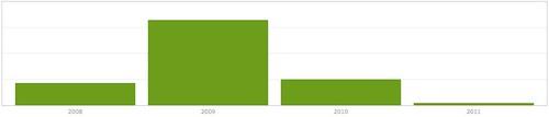 akismet blog spam stats 2008 - 2011