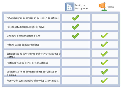 boto de suscripciones vs perfil personal