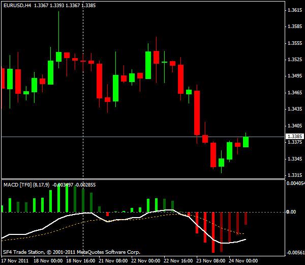 Прогнозы форекс: EUR/USD, европейская сессия 24 ноября 2011