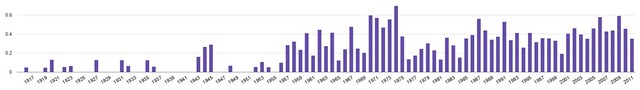"""Relative number of movies from 1916-2011 labelled with """"vampire"""" by IMDB"""