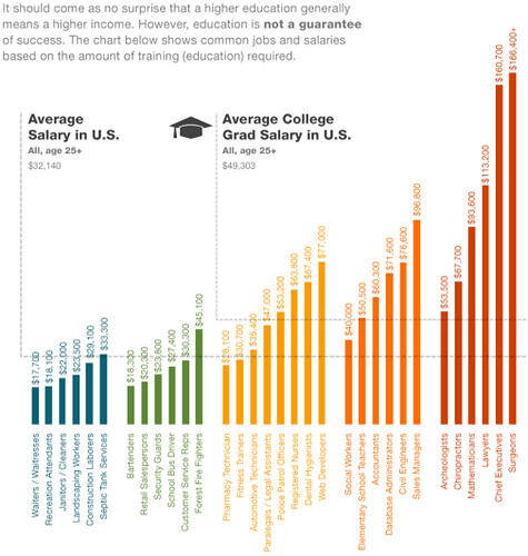 Salary and Educational  Attainment