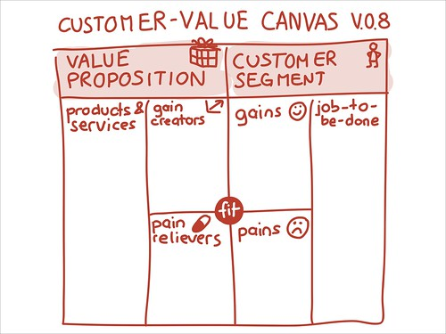 Customer Value Canvas V.0.8