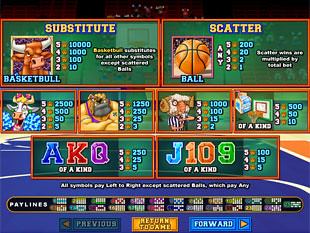 Basketbull Slots Payout