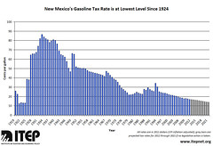 TAX RATE NEW MEXICO