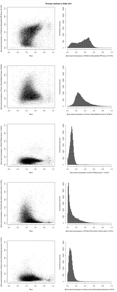 plot_vs_hist.parties.pl.2011