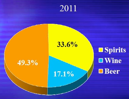spirits-wine-beer-2011