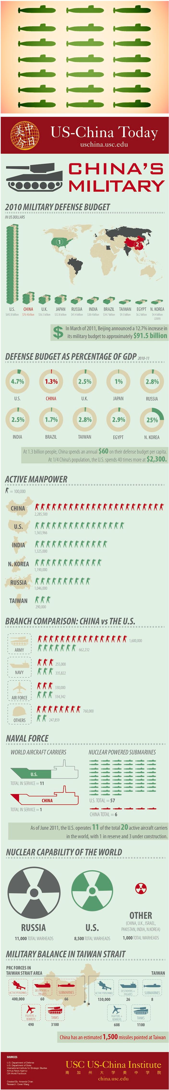 US-China Today: Infographic: China's Military