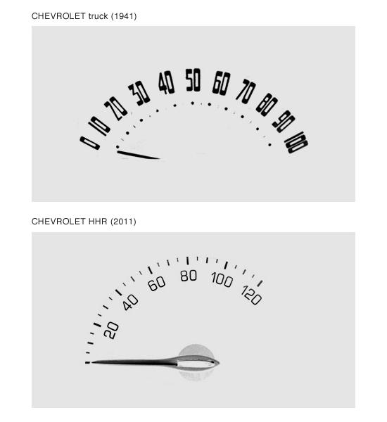 velocimetros de la marca Chevrolet