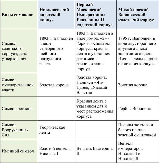 Таблица символов-2