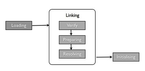 Linking