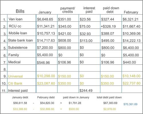 bill chart -  February 2012