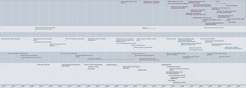 Co-design timeline initial draft