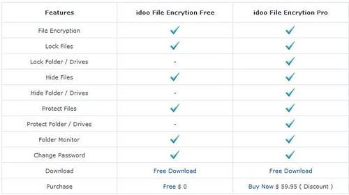 idoo File Encryption Pro and Free comparison