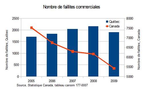 Nombre de faillites commerciales au Québec et au Canada