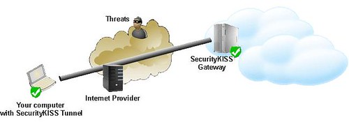 securitykiss_solution