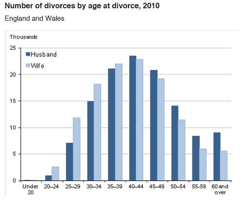 Number of Divorces