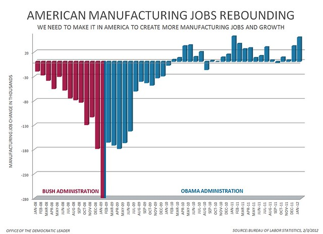 January Jobs Report - Manufacturing Jobs Chart
