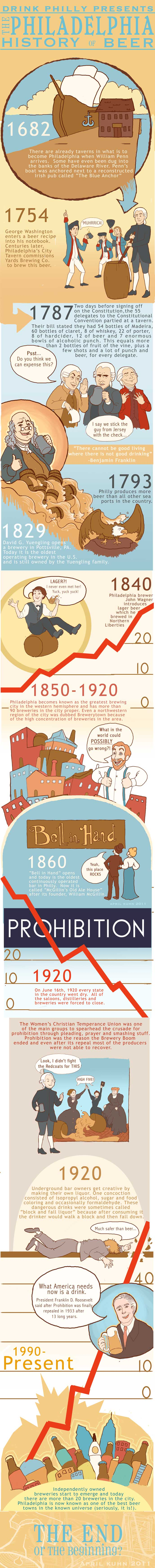 philadelphia-history-of-beer