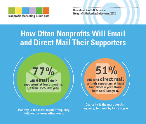 How Often Nonprofits Will Email and Direct Mail Supporters
