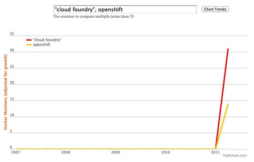 Cloud Foundry / Open Shift