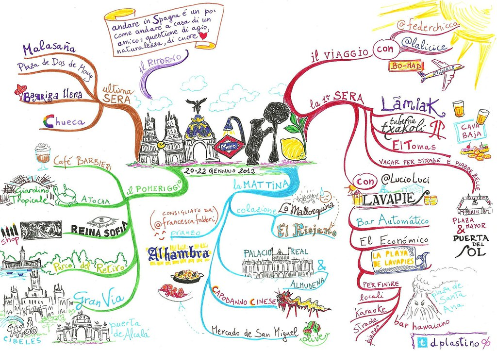 Madrid - Mind Map