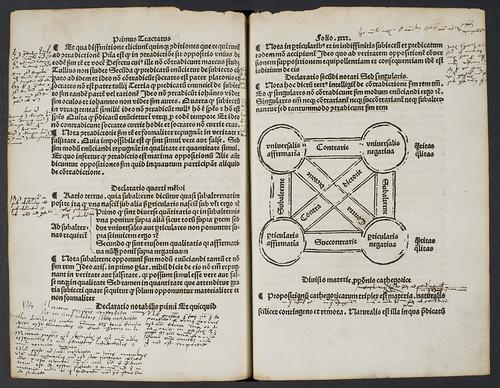 Woodcut diagram and marginal annotations in Hund, Magnus: Compendium totius logicae, sive Parvulus antiquorum