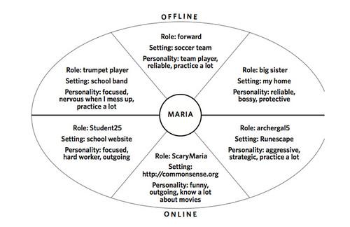 online offline identity