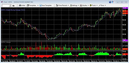 WFM-chart
