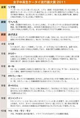 111205(2) - 女性聲優「日笠陽子」發明的「てへぺろ」榮登2011年度『日本高中女生流行語』銀賞!  (2/2)