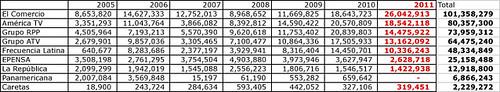 medios ingresos estado 2005 2011