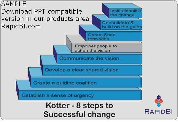 kotter-eight-steps | Flickr - Photo Sharing!