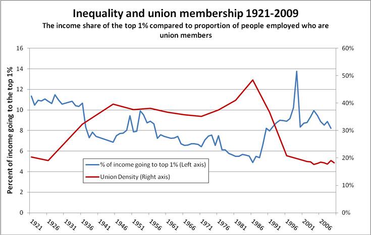 unionsandinequality