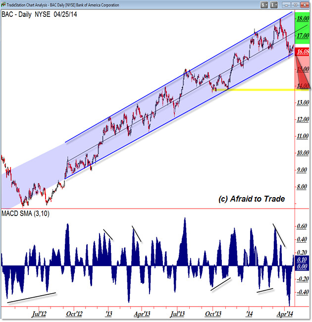 BAC Bank of America Rising Parallel Trendline Channel Support