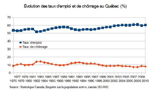Évolution des taux d'emploi et de chômage au Québec