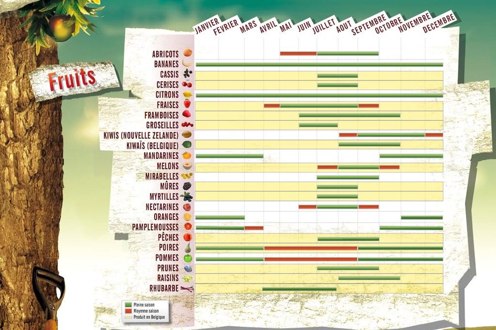 Manger frais : consultez le calendrier des fruits et légumes de saison