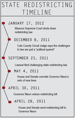 State Redistricting Timeline