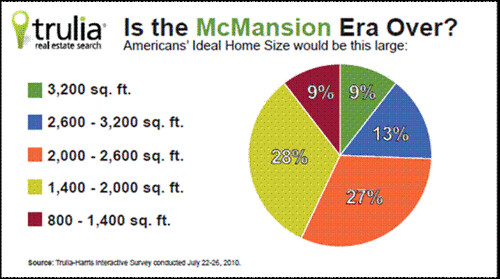 "Americans' ""ideal home size"" in 2010 (by: Trulia)"