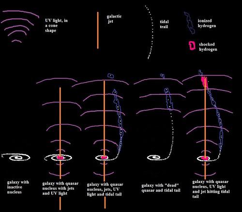 voorwerp and jet chart