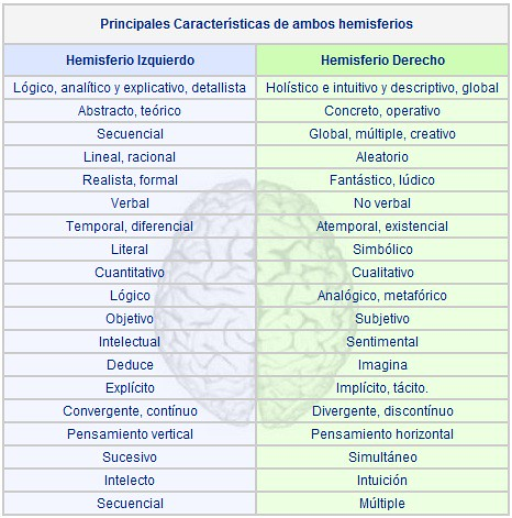 Principales Características de ambos hemisferios