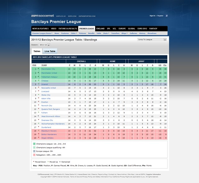 Espn soccernet wikipedia the free encyclopedia - Barclays premier league ranking table ...