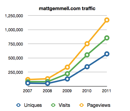 Traffic stats for mattgemmell.com 2007-2011
