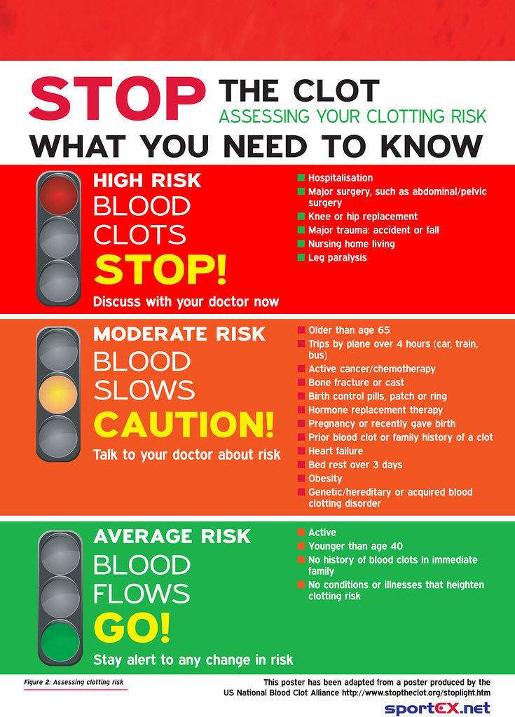 risk of blood clot after surgery / anticoagulant blood thinner, Human Body