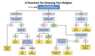 Choose Your Religion Flowchart