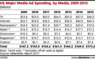 advertisingspending