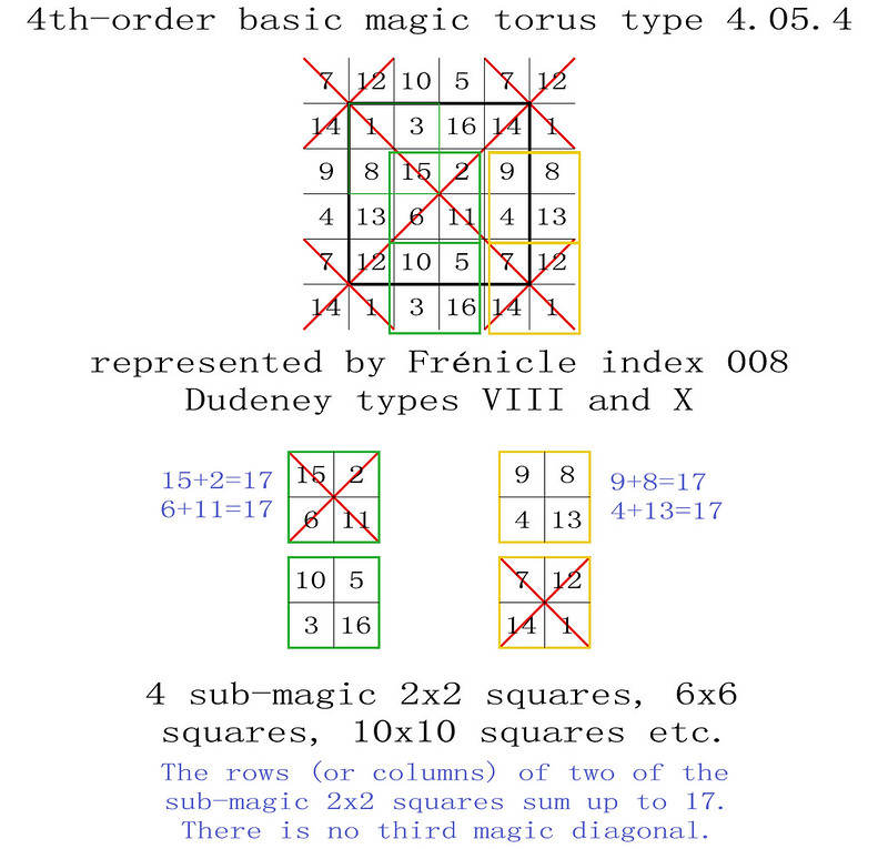 order 4 magic torus type T4.05.4 basic magic sub-magic 2x2 squares