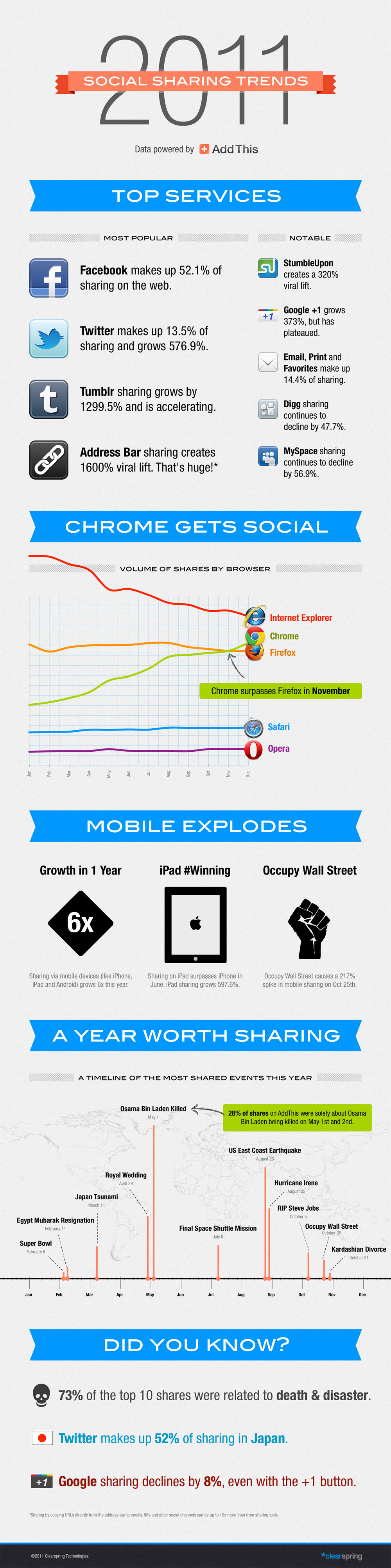 AddThis Social Sharing Infographic