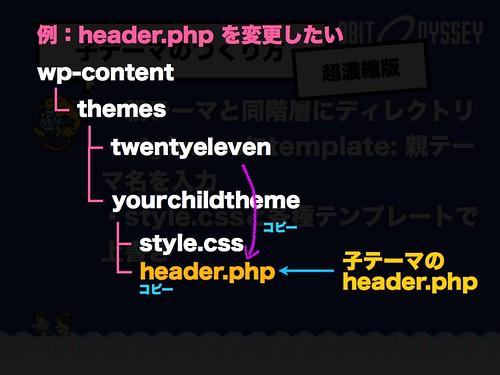 例:header.php を上書きしたい