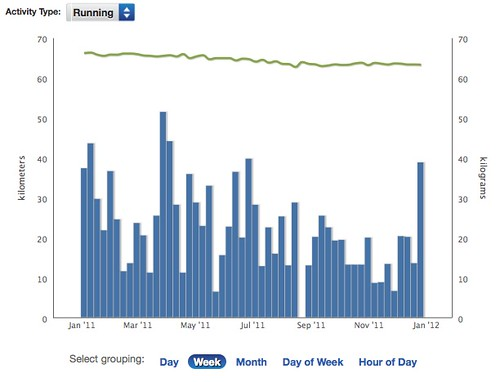 RunKeeper Fitness Report (Week)